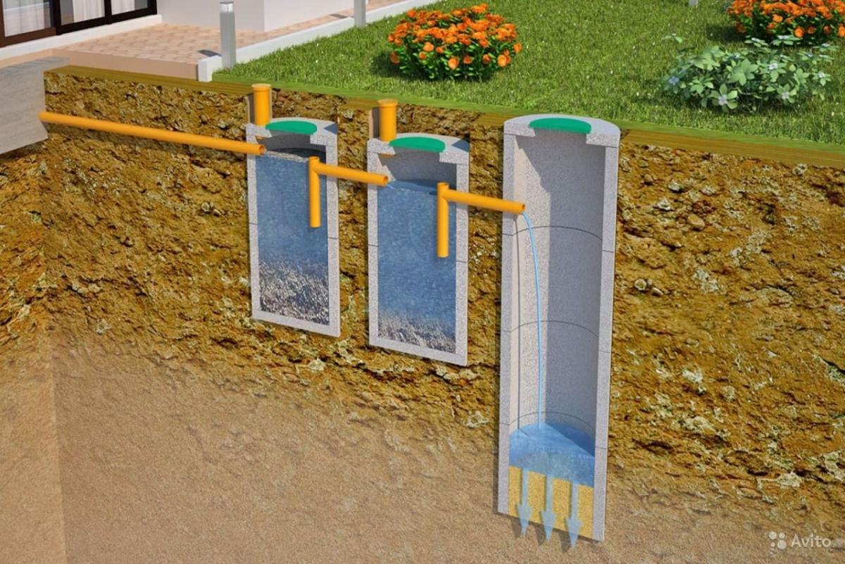 Как сделать выгребную яму в частном доме из бетонных колец своими руками